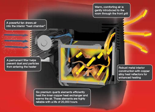 Honeywell HZ-980 How it Works